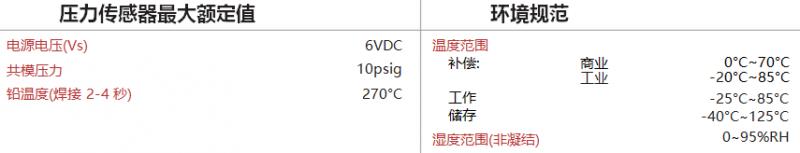 DLVR系列低电压数字压力传感器5