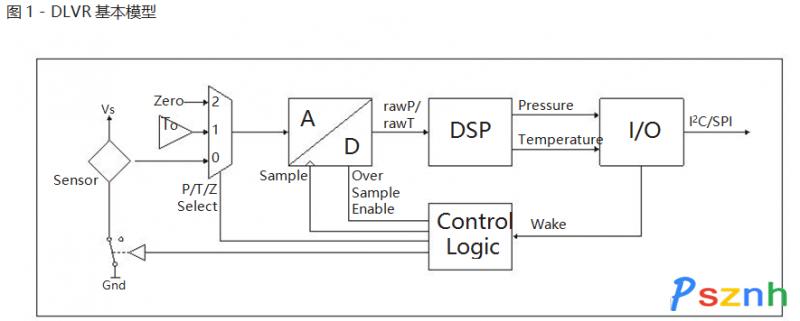 DLVR系列低电压数字压力传感器6