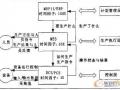 冶炼企业MES中生产管理模块的分析与设计