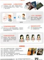 北京中安未来科技有限公司 人脸识别 护照阅读器 全幅面护照阅读器 (2)