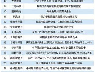 国货当自强   中国芯片企业TOP30