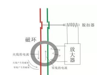 漏电断路器的工作原理