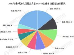 2020年中国光伏组件行业发展现状分析