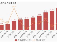 万讯自控2019年营业总收入约7亿,同比增长17.45%