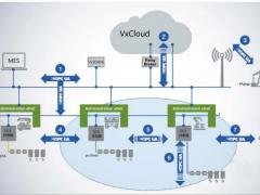 中控技术DCS控制器通过OPC UA合规性国际认证