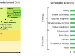 施耐德电气荣登Leaderboard智能楼宇软件系统评估榜首