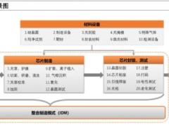 半导体产业链全面梳理,中国还缺什么?