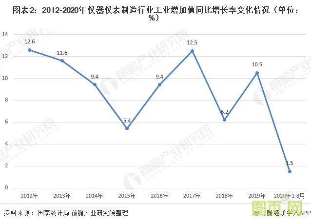 图表2:2012-2020年仪器仪表制造行业工业增加值同比增长率变化情况(单位: %)