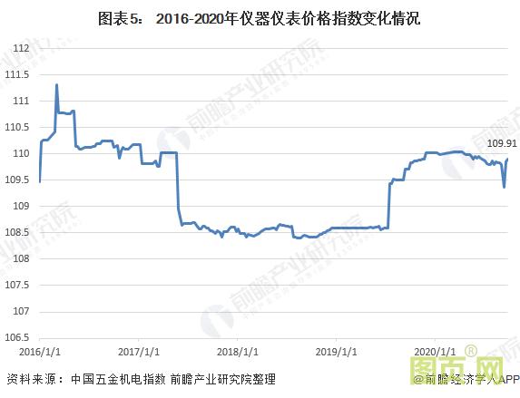 图表5: 2016-2020年仪器仪表价格指数变化情况